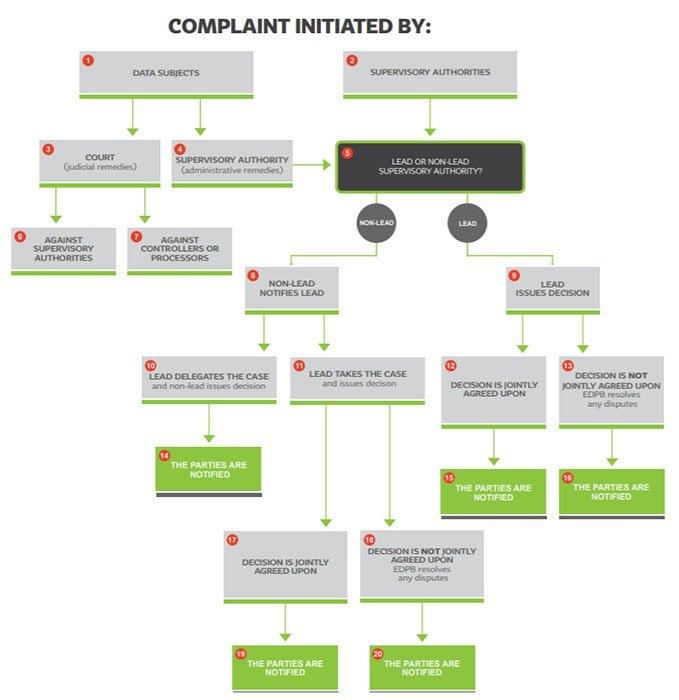 GDPR Complaint Process Map