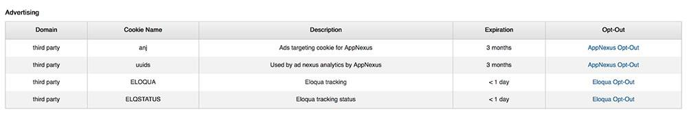 LinkedIn Privacy Policy: Advertising Cookies list