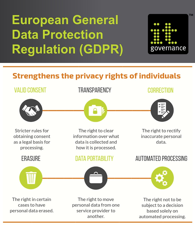 The new EU General Data Protection Regulation in Under 60 ...