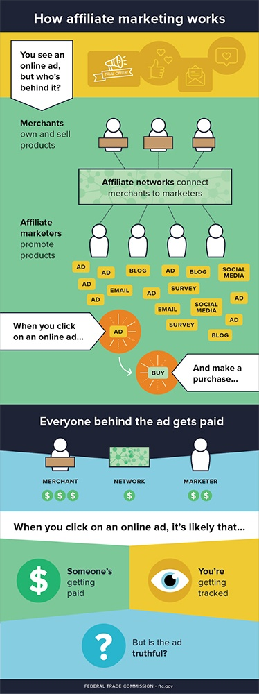 FTC infographic: How Affiliate Marketing Works