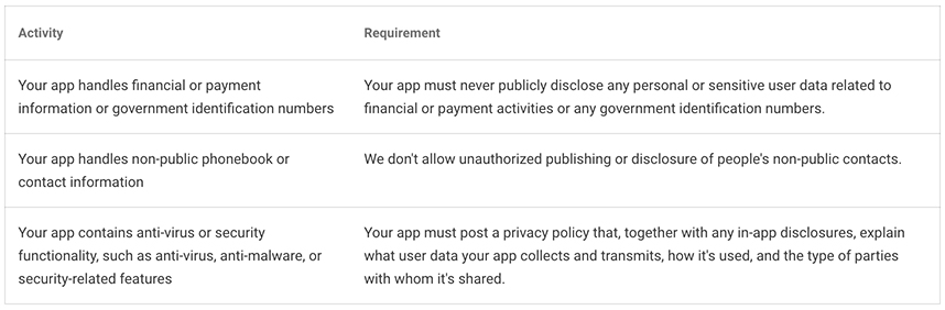 Google Play Privacy Security and Deception Policy: Excerpt of Activity and Requirement chart