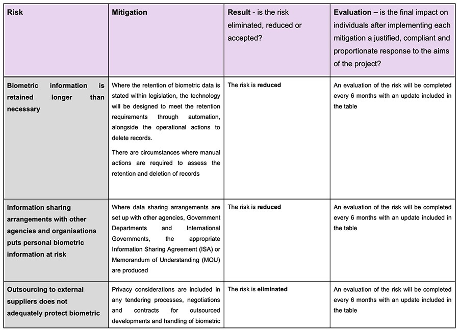 Home Office Biometrics Programme Privacy Impact Assessment: Excerpt of chart showing risk, mitigation, result and evaluation