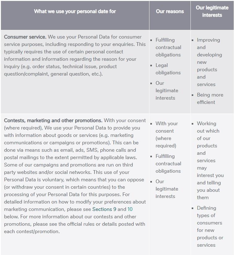 Nestle Datenschutzrichtlinie: Auszug aus Diagramm zur Verwendung personenbezogener Daten